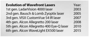 types-of-laser-procedure