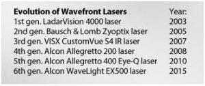 types-of-laser-procedure